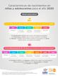 Características de nacimientos en niñas y adolescentes Nivel educativo 2020