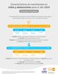 Características de nacimientos en niñas y adolescentes Consultas Prenatales