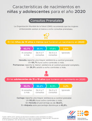 Características de nacimientos en niñas y adolescentes Consultas prenatales 2020