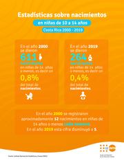 Estadísticas sobre nacimientos en niñas de 10 a 19 años en Costa Rica 2000-2019