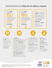 Infografía Nacimientos en niñas de 14 años o menos